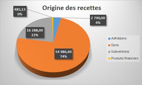 Origines recettes 2014