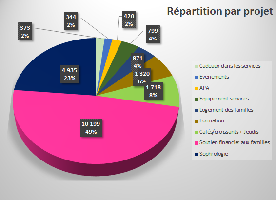 repartion par projet